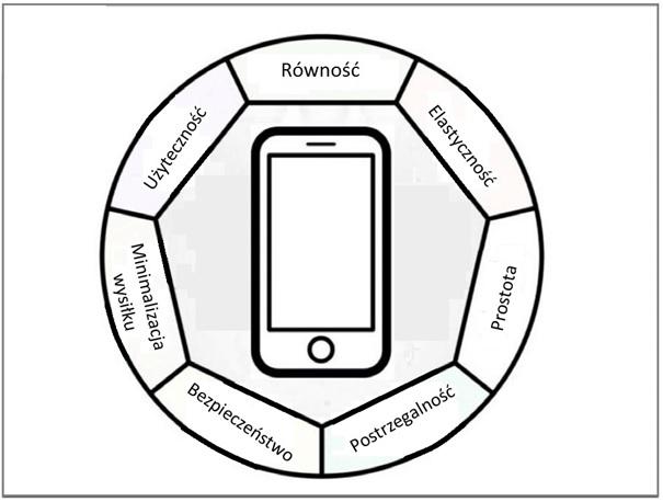 Okrąg, w środku zdjęcie smartphona. Naokoło obręczy napisy: równość, elastyczność, prostota postrzegalność, bezpieczeństwo, minimalizacja wysiłku, użyteczność.