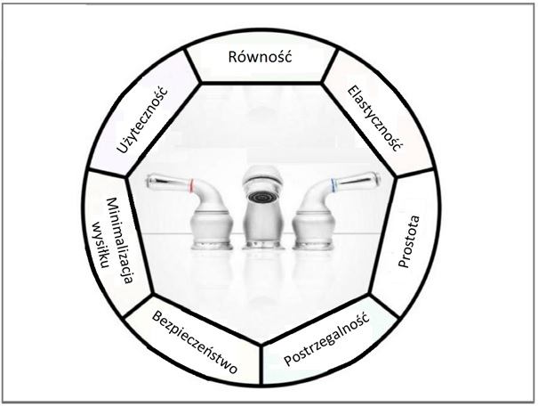 Okrąg, w środku zdjęcie kranu z kurkami z zimną i ciepłą wodą. Naokoło obręczy napisy: równość, elastyczność, prostota postrzegalność, bezpieczeństwo, minimalizacja wysiłku, użyteczność.